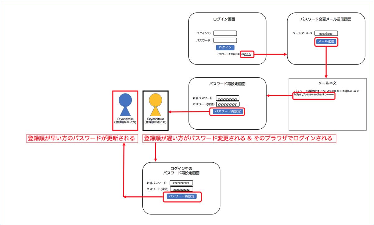 f:id:yoshitake_1201:20191201215026p:plain