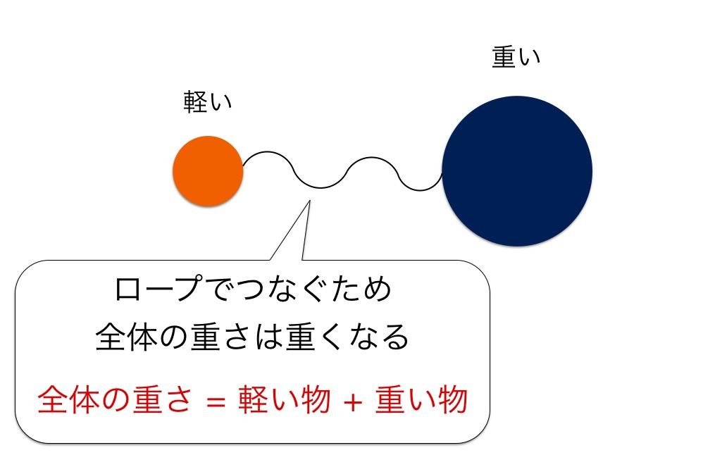 f:id:yoshitokamizato:20160709091010j:plain