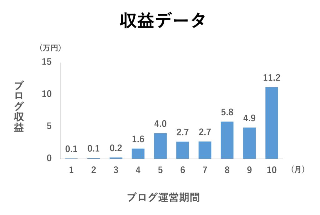 f:id:yoshitokamizato:20170104210317p:plain