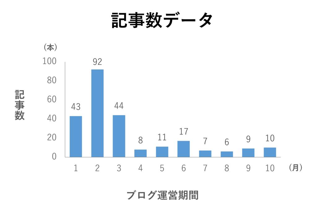 f:id:yoshitokamizato:20170104210502p:plain