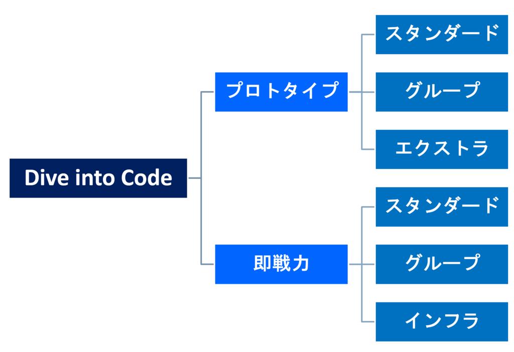 f:id:yoshitokamizato:20170109094838p:plain