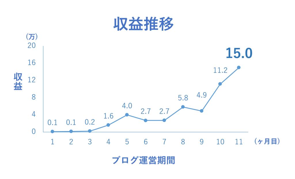 f:id:yoshitokamizato:20170205131654p:plain