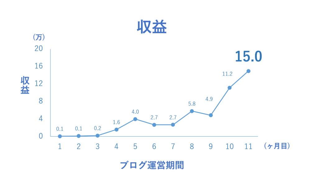 f:id:yoshitokamizato:20170207220926p:plain