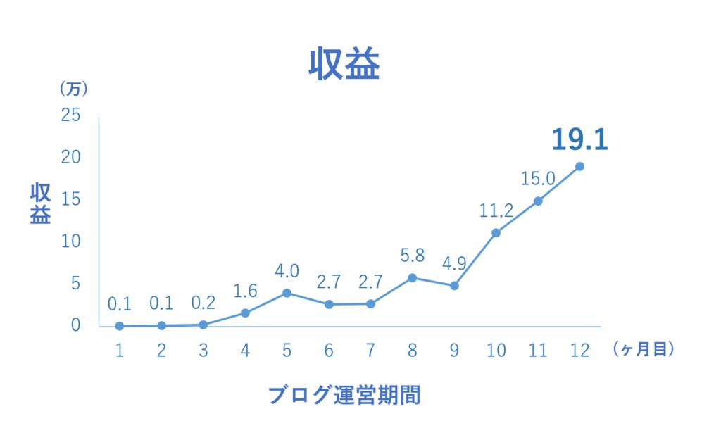 f:id:yoshitokamizato:20170305205530p:plain