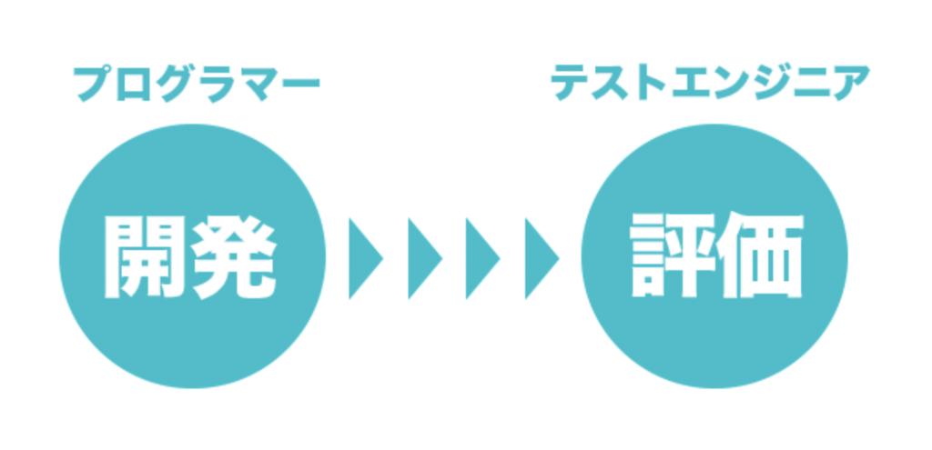 f:id:yoshitokamizato:20171105201249p:plain