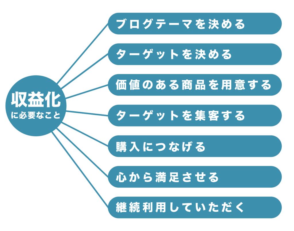 f:id:yoshitokamizato:20171112174026p:plain