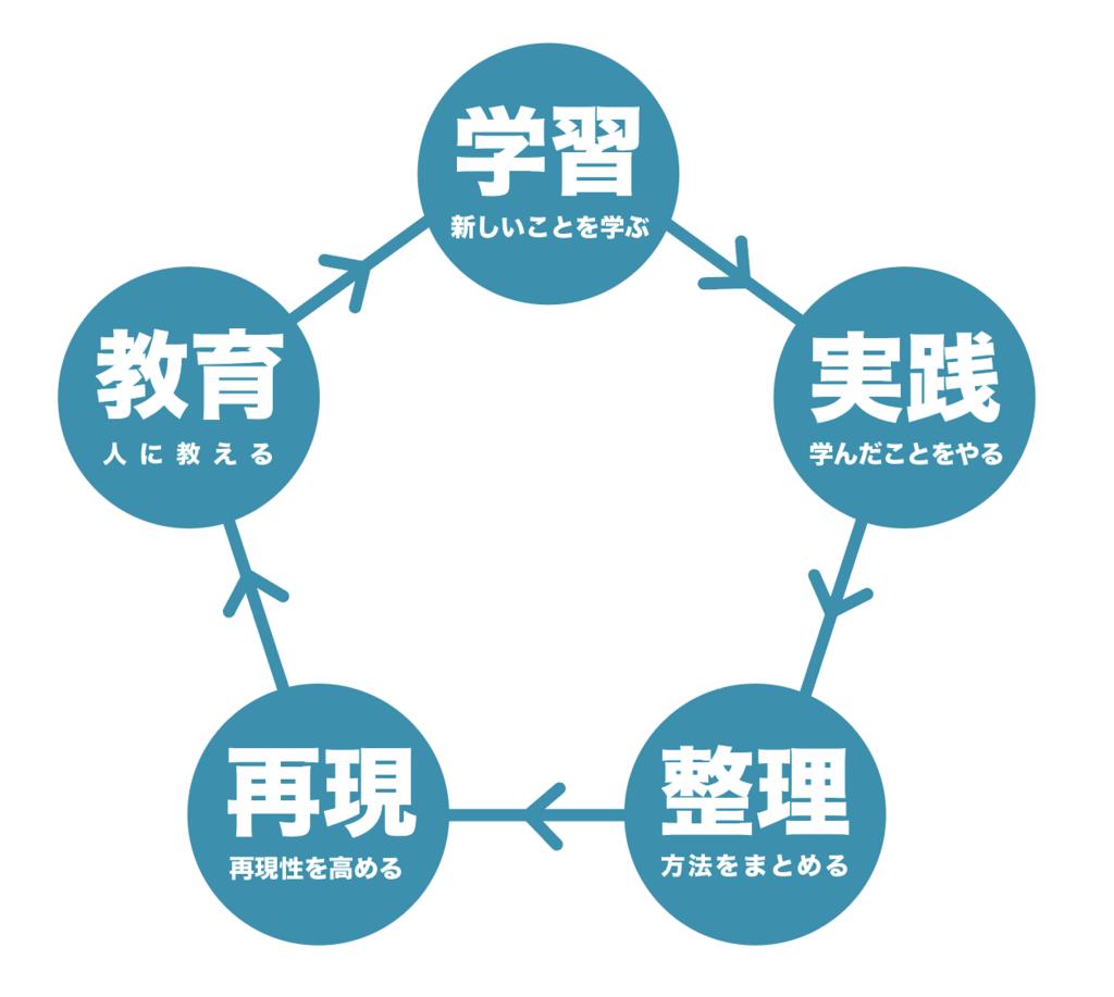 f:id:yoshitokamizato:20171112175458p:plain