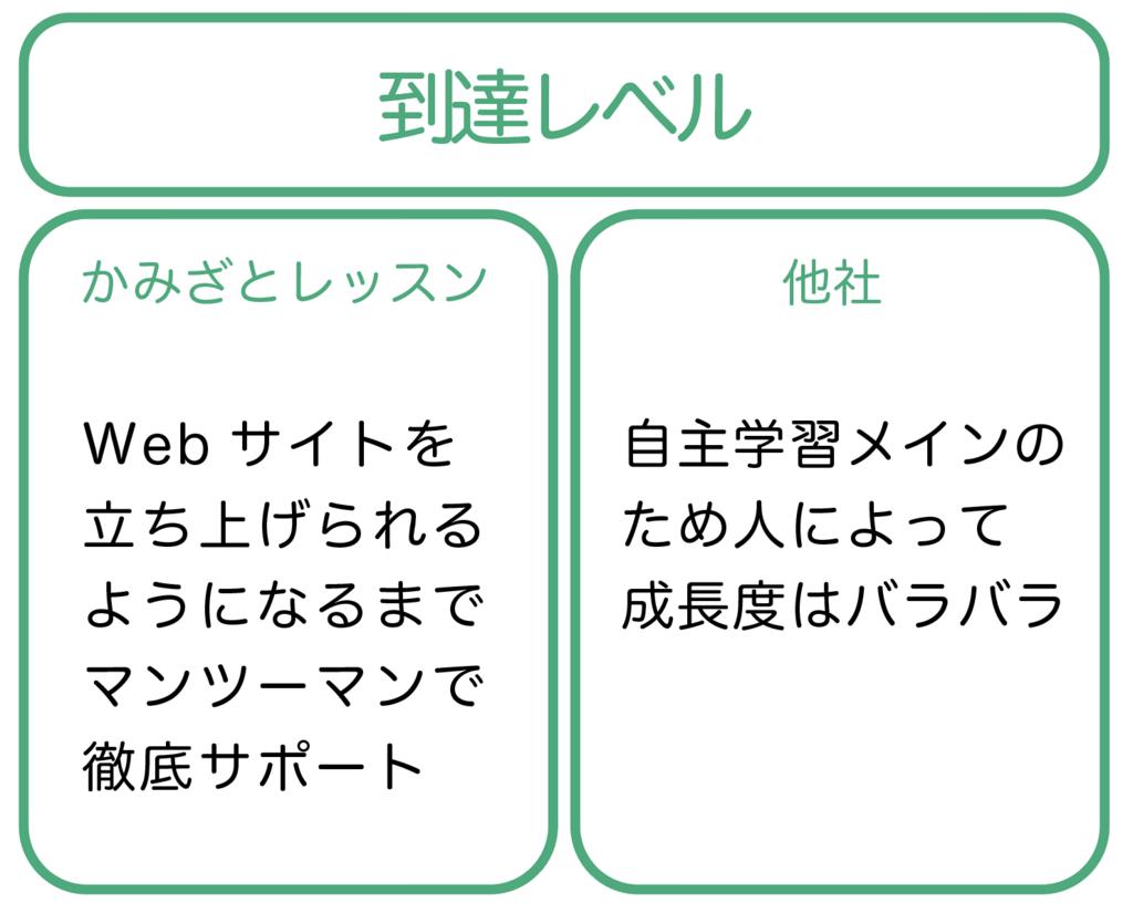 f:id:yoshitokamizato:20171117115200p:plain
