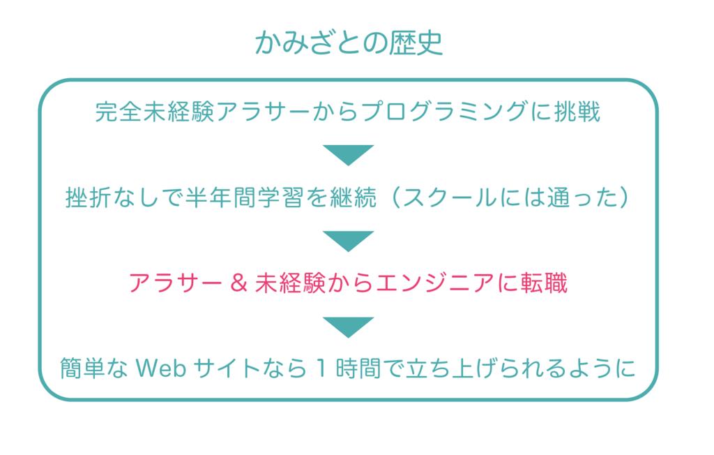 f:id:yoshitokamizato:20171119185733p:plain