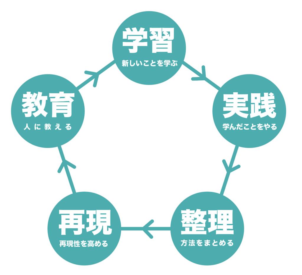 f:id:yoshitokamizato:20171119195448p:plain