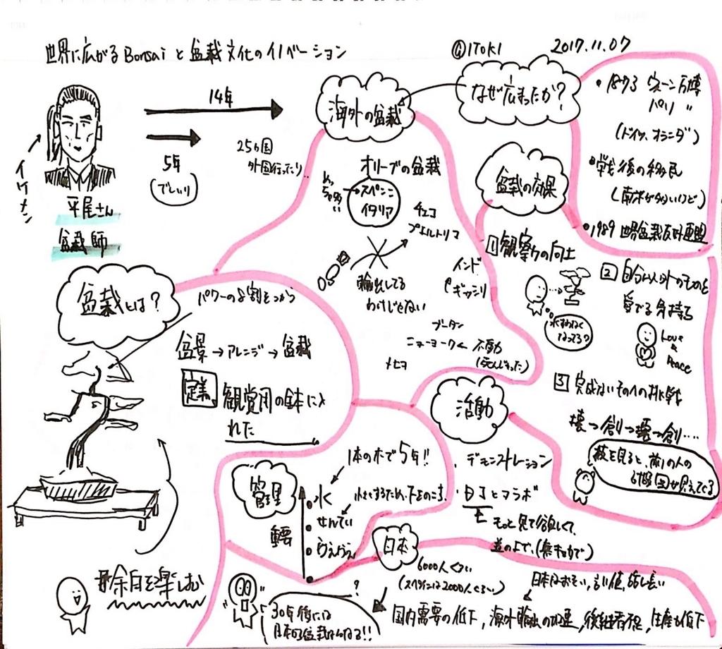 f:id:yoshitsugumi:20171107192743j:plain