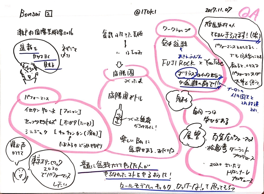f:id:yoshitsugumi:20171107192748j:plain