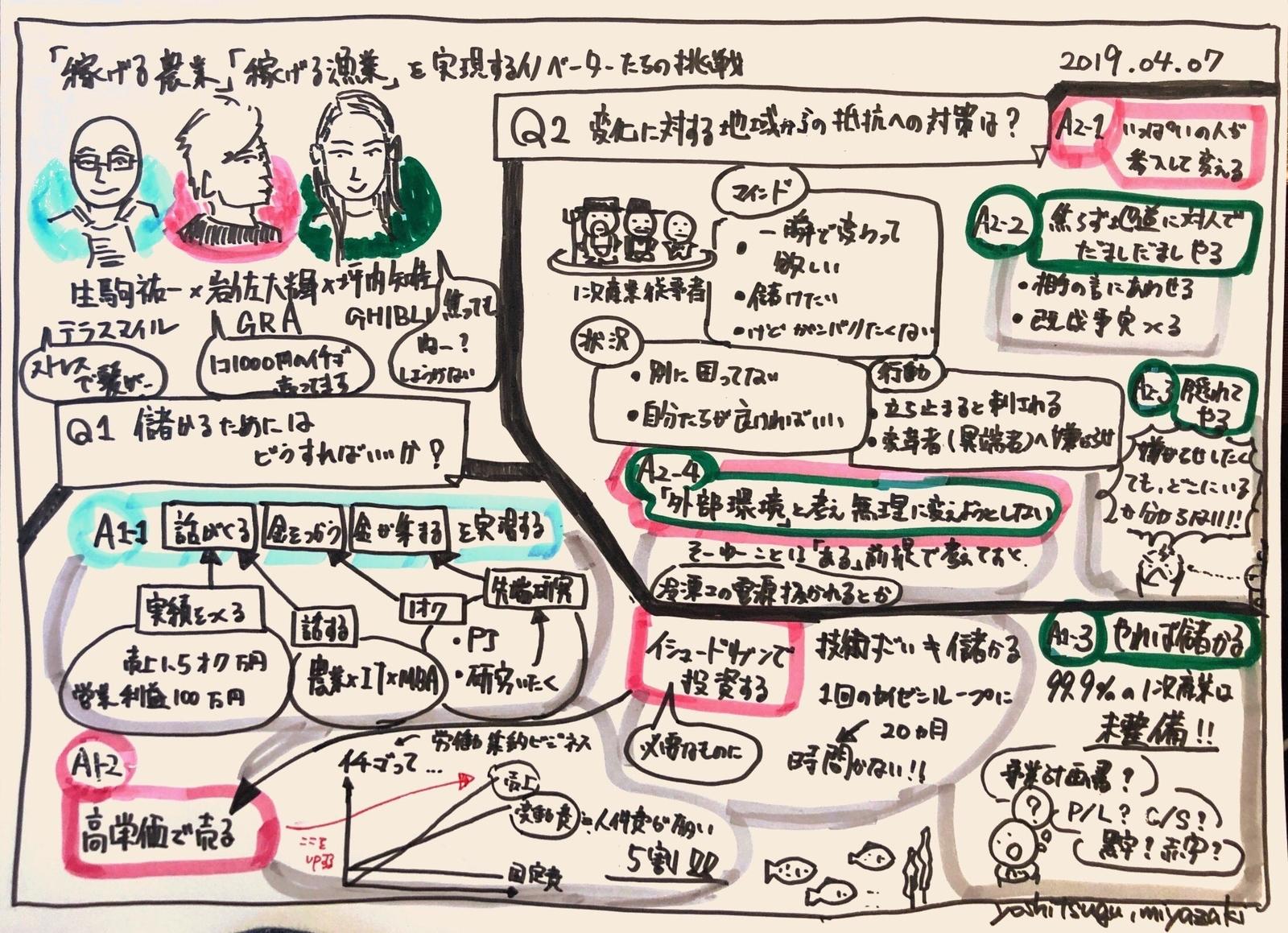 f:id:yoshitsugumi:20190709232953j:plain