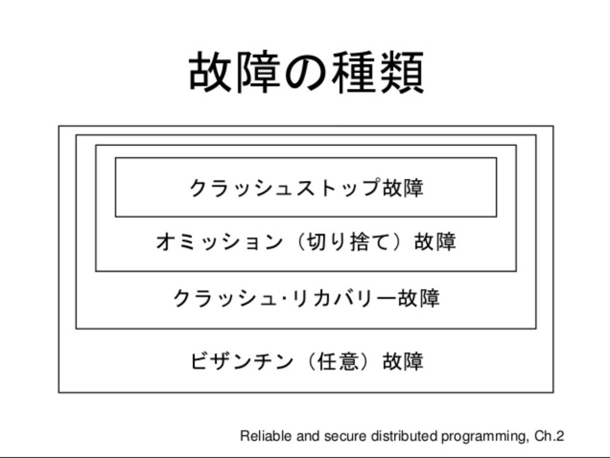 f:id:yoshiyoshifujii:20190425091703p:plain