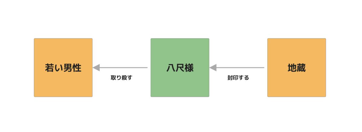 f:id:yoshizawar:20201018195601p:plain