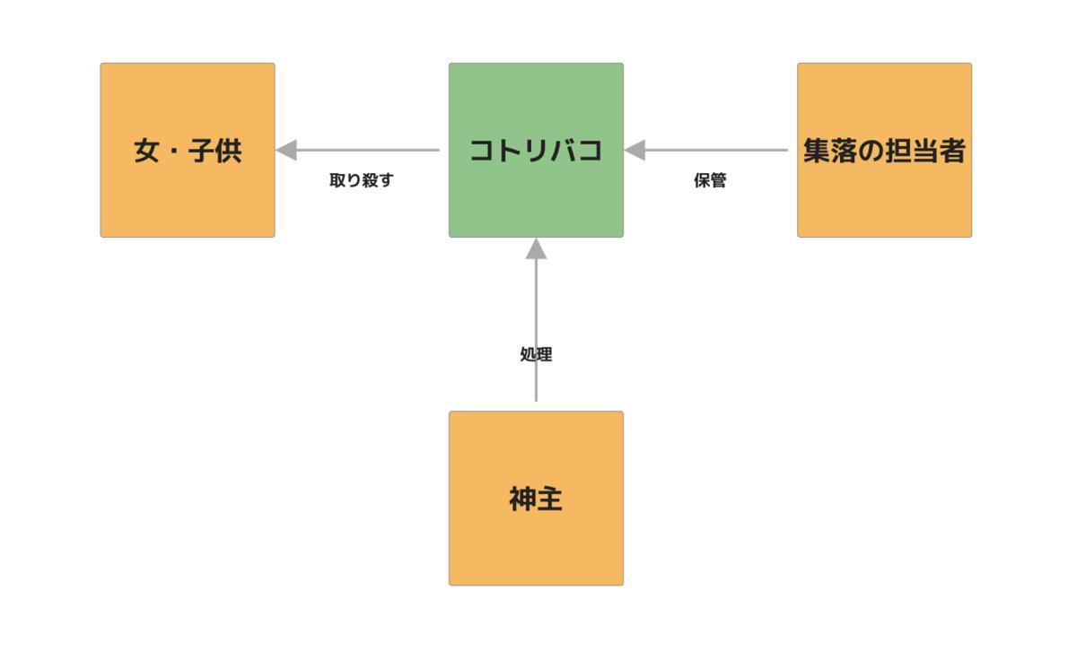 f:id:yoshizawar:20201018195640p:plain