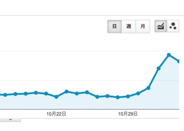 Googleアナリティクス 増加画像