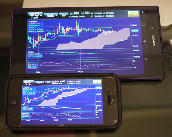 「Xperia Z Ultra」でチャート画面を開いた様子、iPhoneとの比較