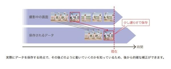 ソニー「Xperia Z3」カメラ手振れ補正 インテリジェントアクティブモード解説画像