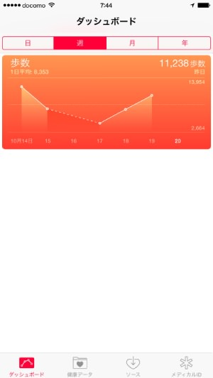 iPhone 歩数計 グラフ表示
