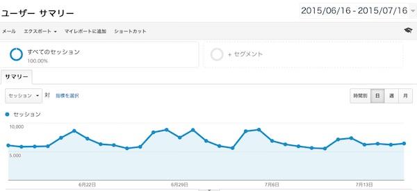 googleアナリティクス グラフ画面