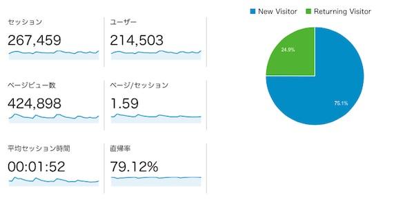 Googleアナリティクスの数字 42万ページビュー
