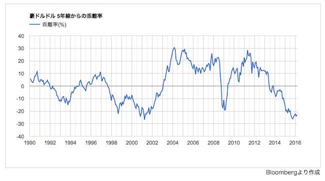 FX投資判断インディケーター 豪ドルドル5年移動平均線乖離率のグラフ