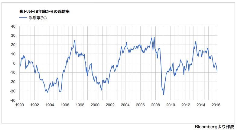 FX投資判断インディケーター 豪ドル円 5年移動平均線乖離率のグラフ