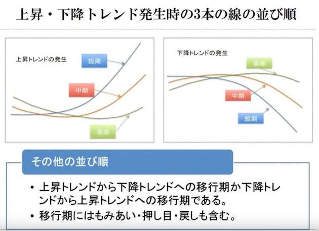 移動平均線大循環分析の基本