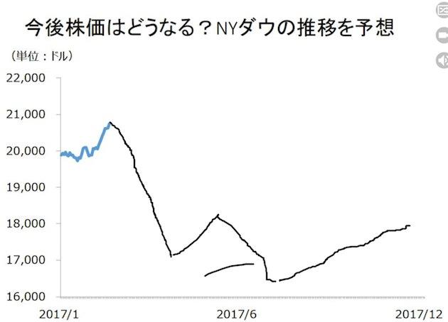 広瀬隆雄さんが予想する2017年のNYダウの値動き