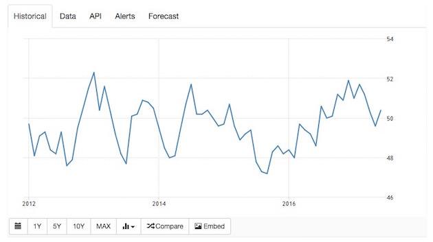 中国サテライト製造業指数 チャート画面