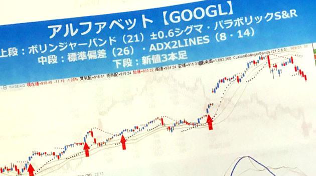 googleのチャート