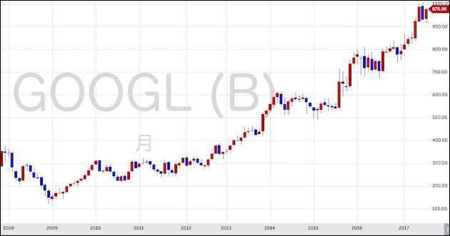 グーグル(アルファベット)のチャート