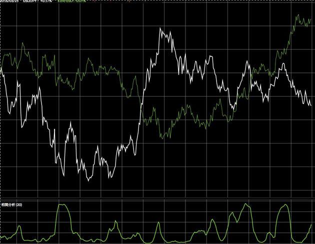ドル円とユーロドルを比較したチャート