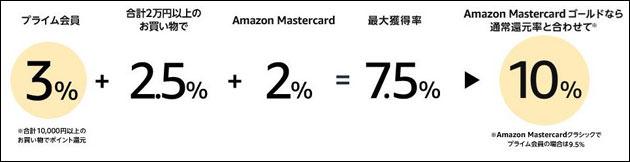 ポイント還元率の説明図