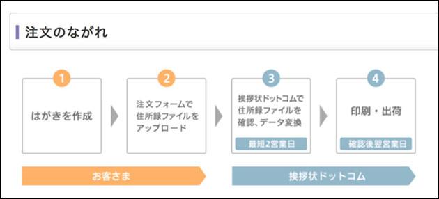 宛名印刷 宛名ファイルの利用方法