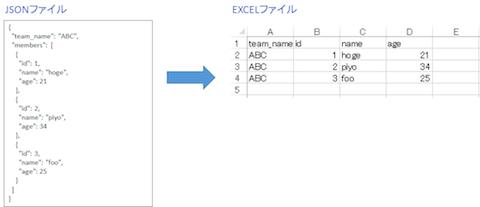 VBA】JSONファイルの内容をEXCELファイルに読み込む - マイナー