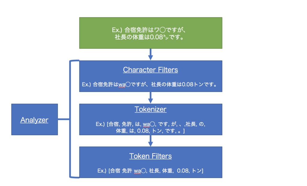 f:id:yosshi0774:20180314000055p:plain