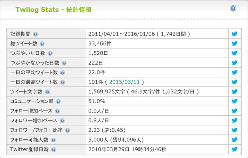 よっしー  yosshimusic  Stats   Twilog2