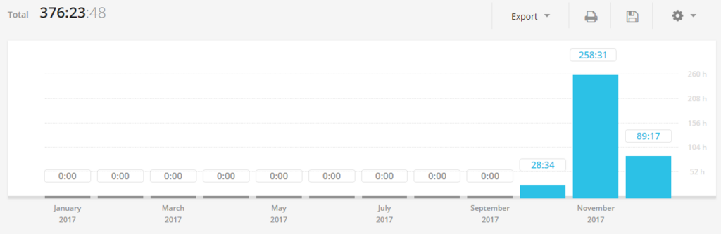 Togglで記録したREG学習時間①