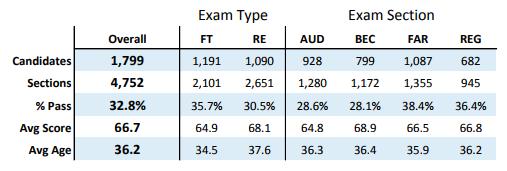 2014年日本人受験者のUSCPA受験データ(科目別の合格率)