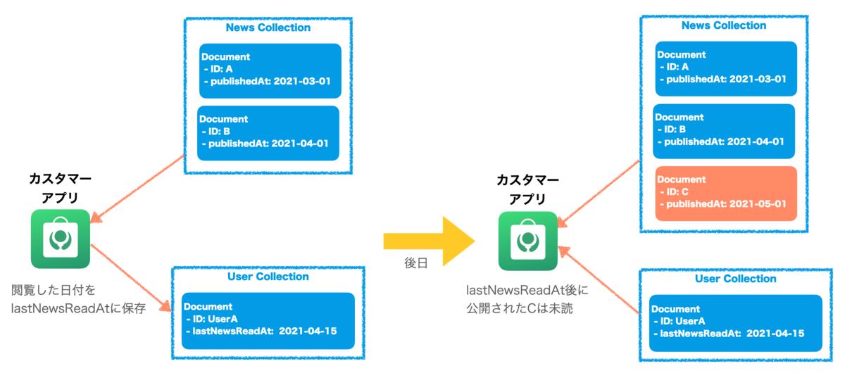 f:id:yosuke403:20210420154315p:plain