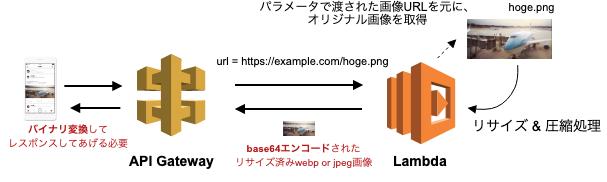 f:id:yotaro-fujii:20190605155309p:plain