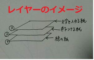 レイヤーのイメージ図