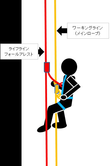 f:id:yotsuba-rope-system:20191201204610p:plain