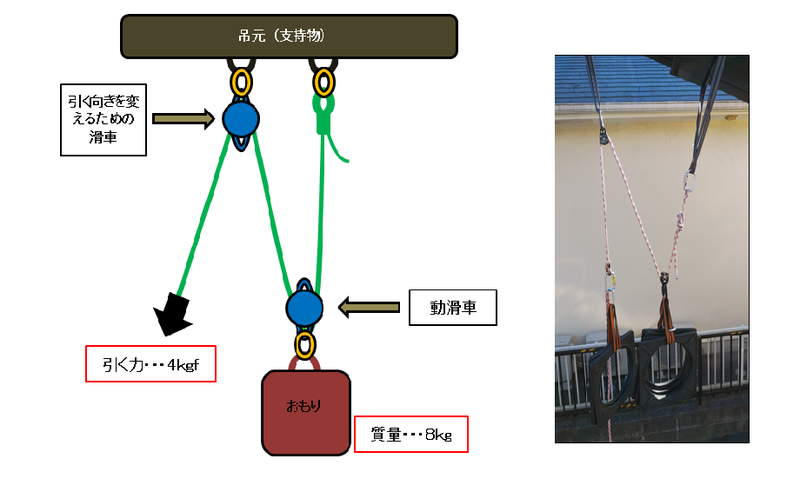 f:id:yotsuba-rope-system:20200330215927p:plain