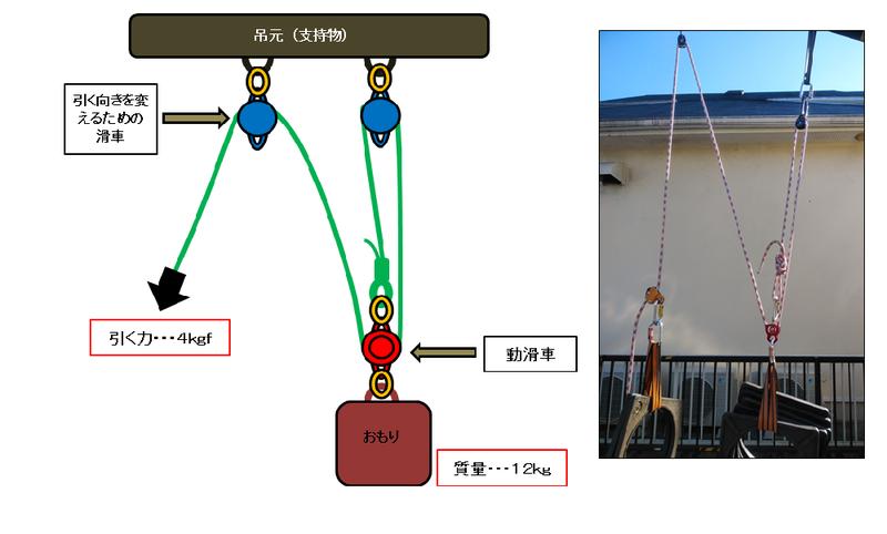 f:id:yotsuba-rope-system:20200330220014p:plain