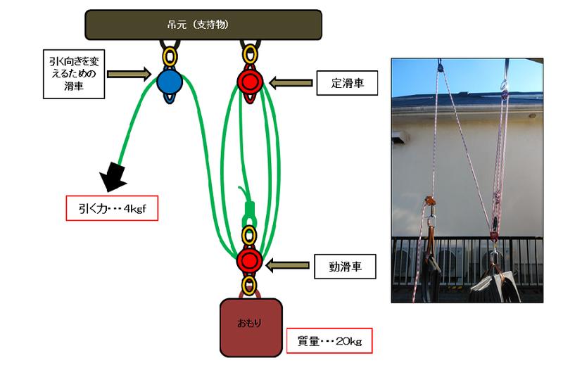 f:id:yotsuba-rope-system:20200330220153p:plain