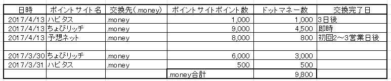 f:id:yotuhamaru:20170415222353p:plain