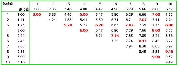 魚雷の改修強化値(3本小破以下).png